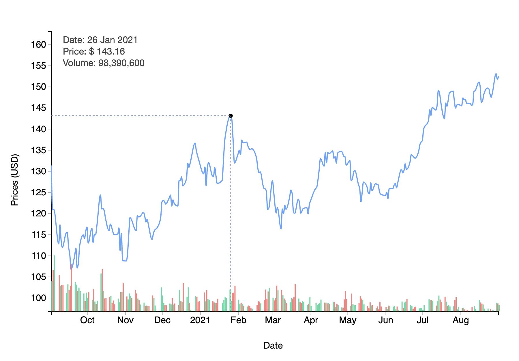 Asset Price and Volume.