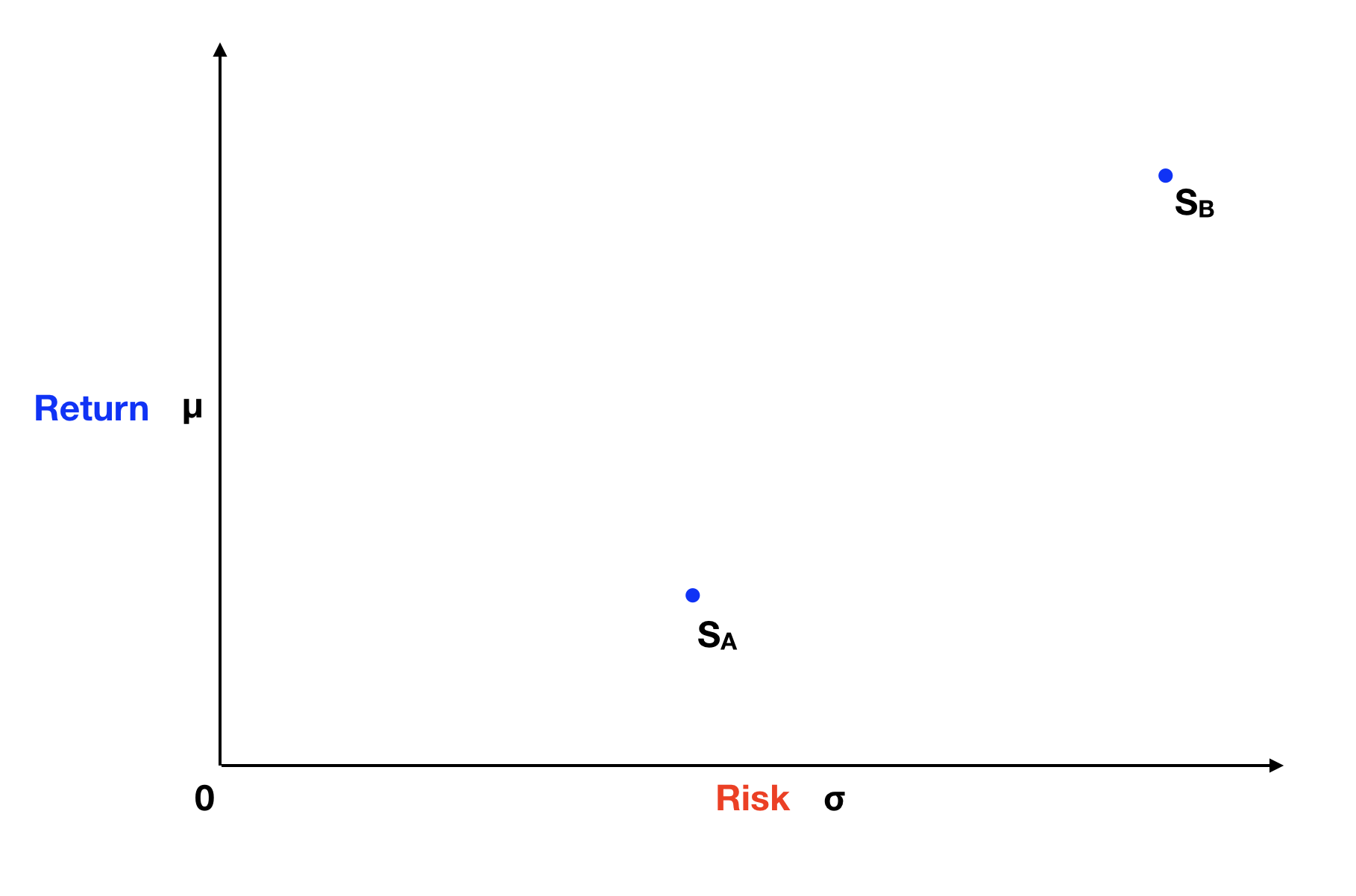 Risk and Return Graph For Two Assets.