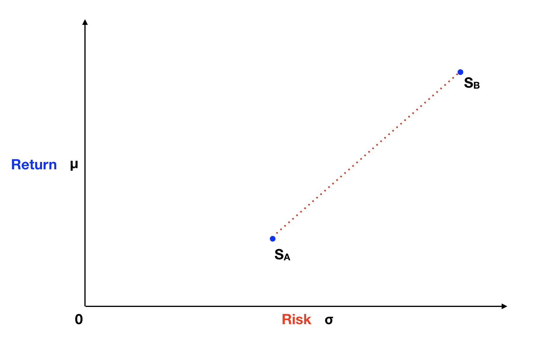 Risk and Return Graph For Two Assets → Basic Portfolio Intuition.