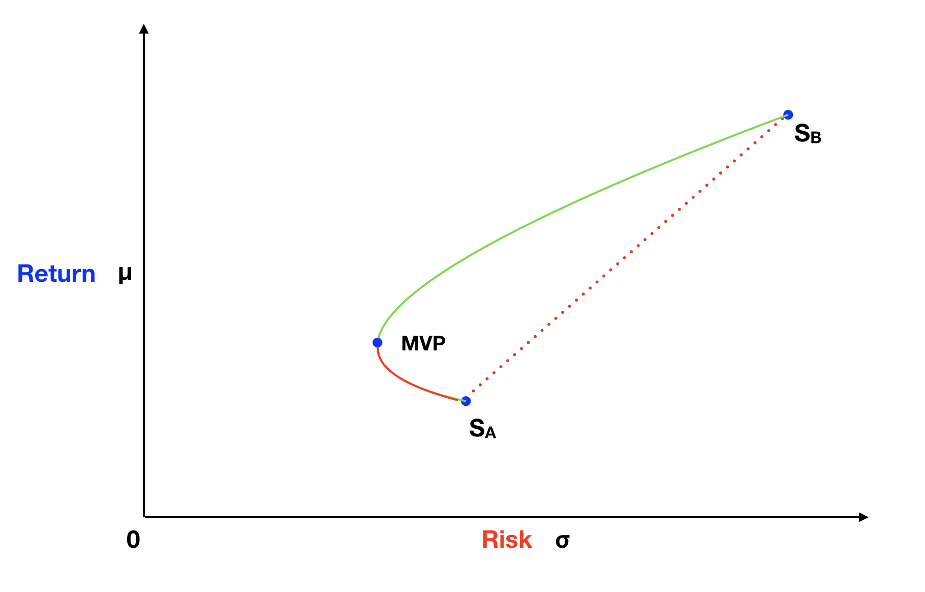 Risk and Return Graph For Two Assets → Actual Portfolio Opportunities.