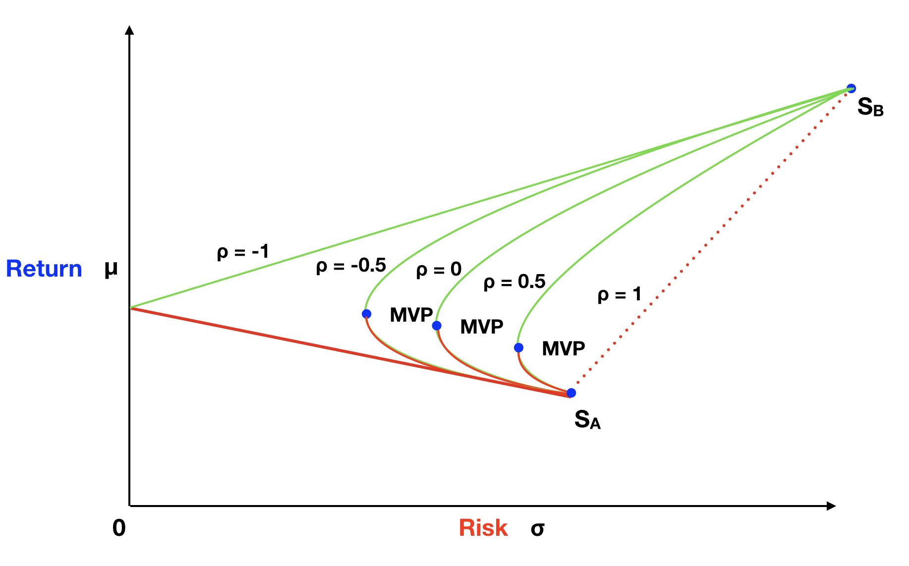 Risk and Return Graph For Two Assets → Varying Correlations.