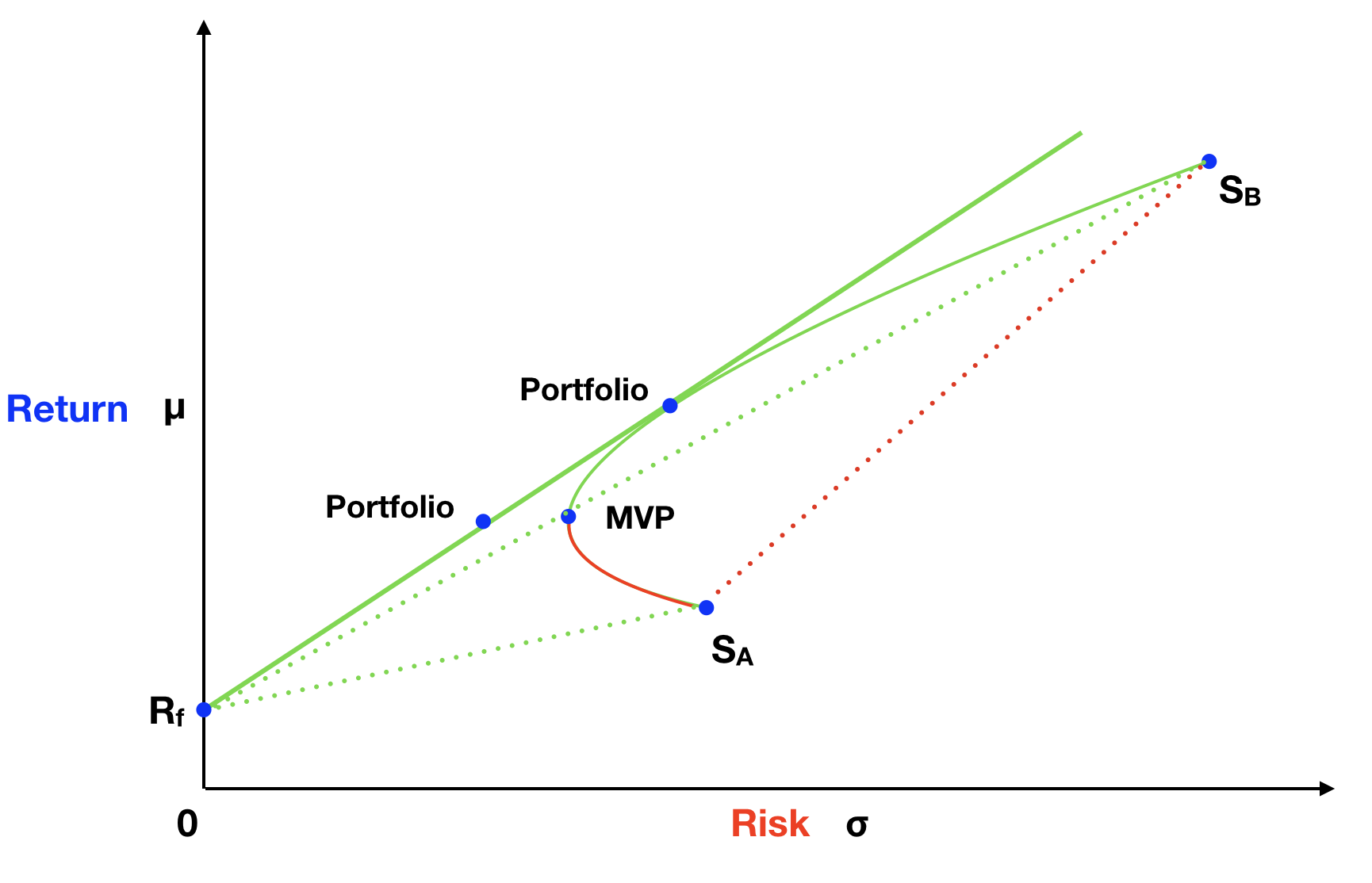 Risk and Return Graph For Two Assets → Portfolio Opportunities With Risk-Free Asset.