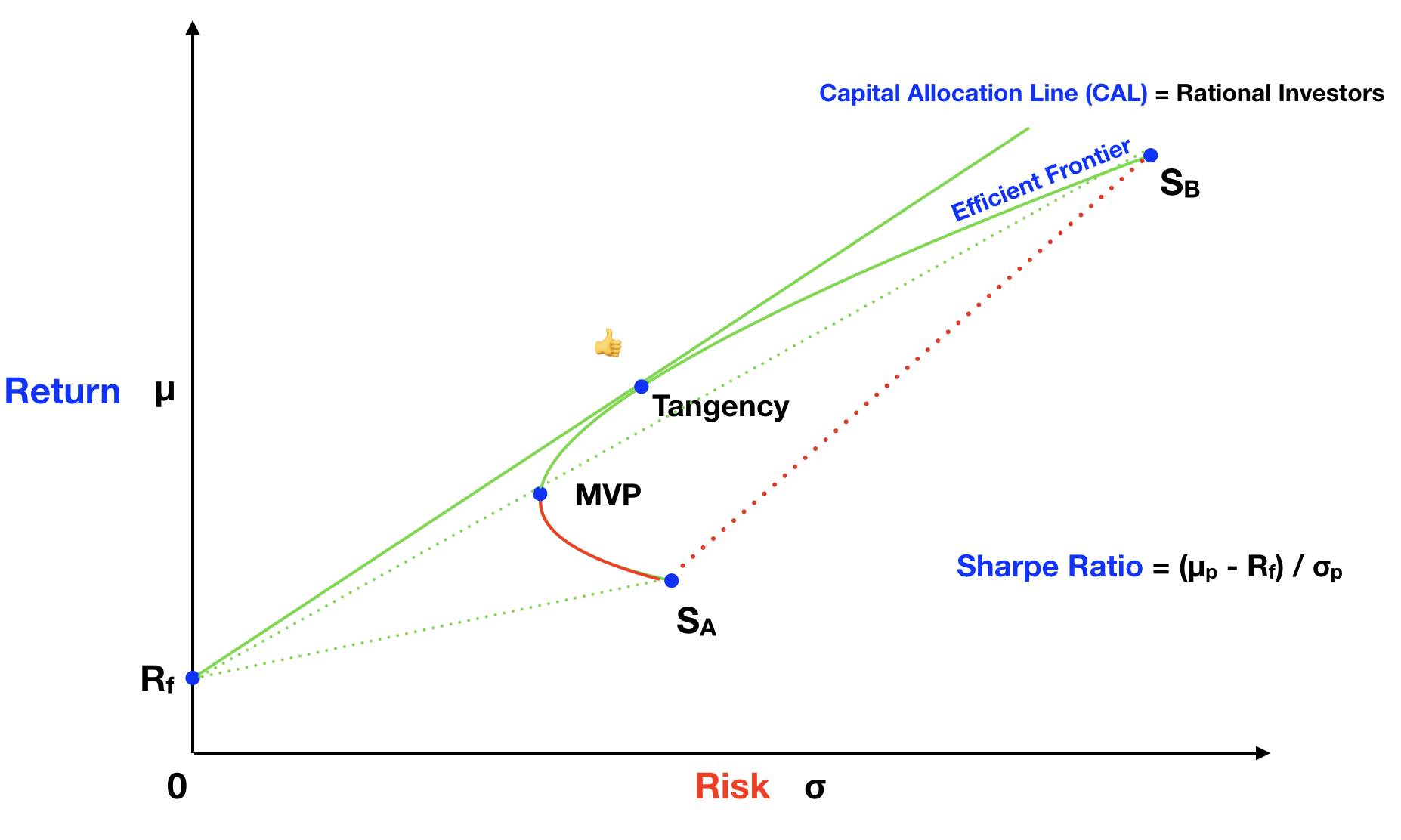 Risk and Return Graph For Two Assets → MPT Naming Conventions.
