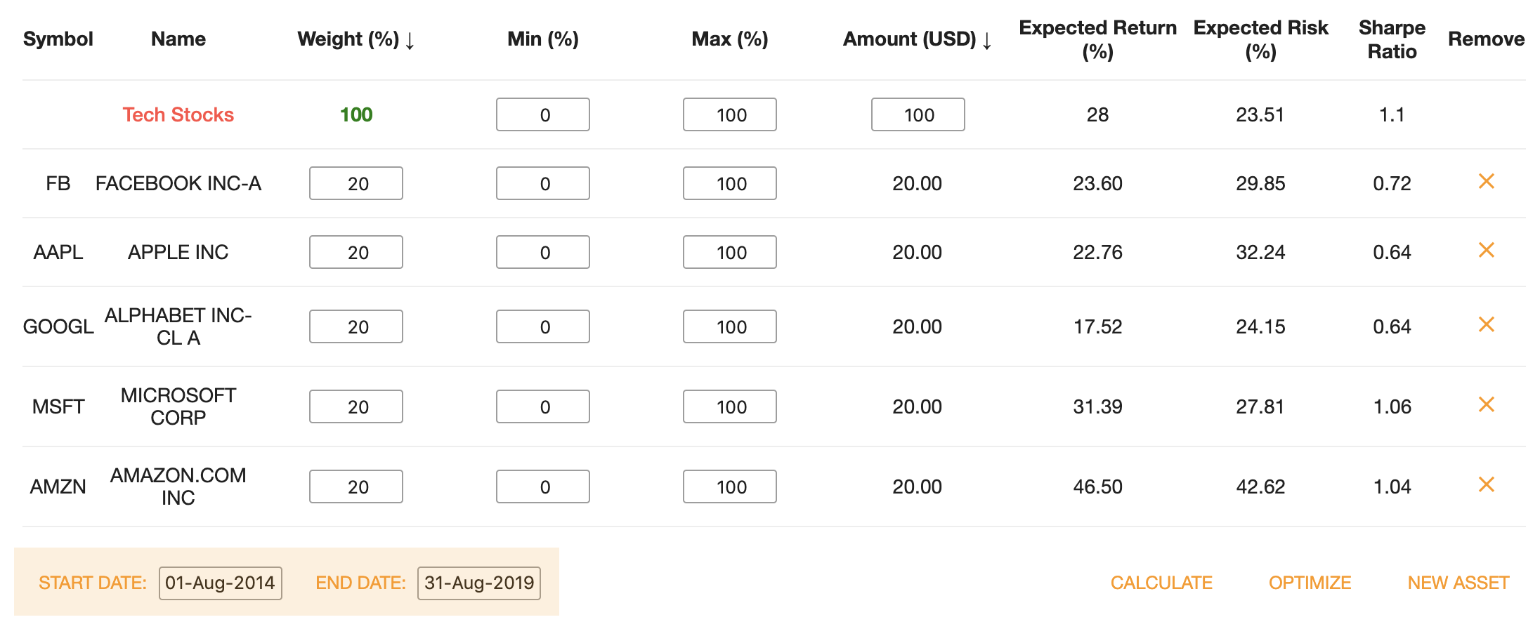 Assets Table with New Start and End Date Input Fields.